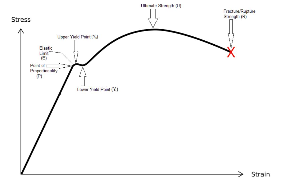 Tensile Test Graph or Stress-Strain Diagram